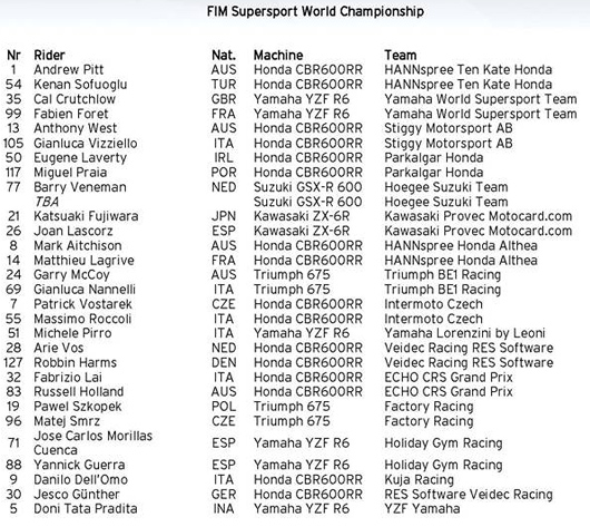 World Supersport 2009 Riders Entry List